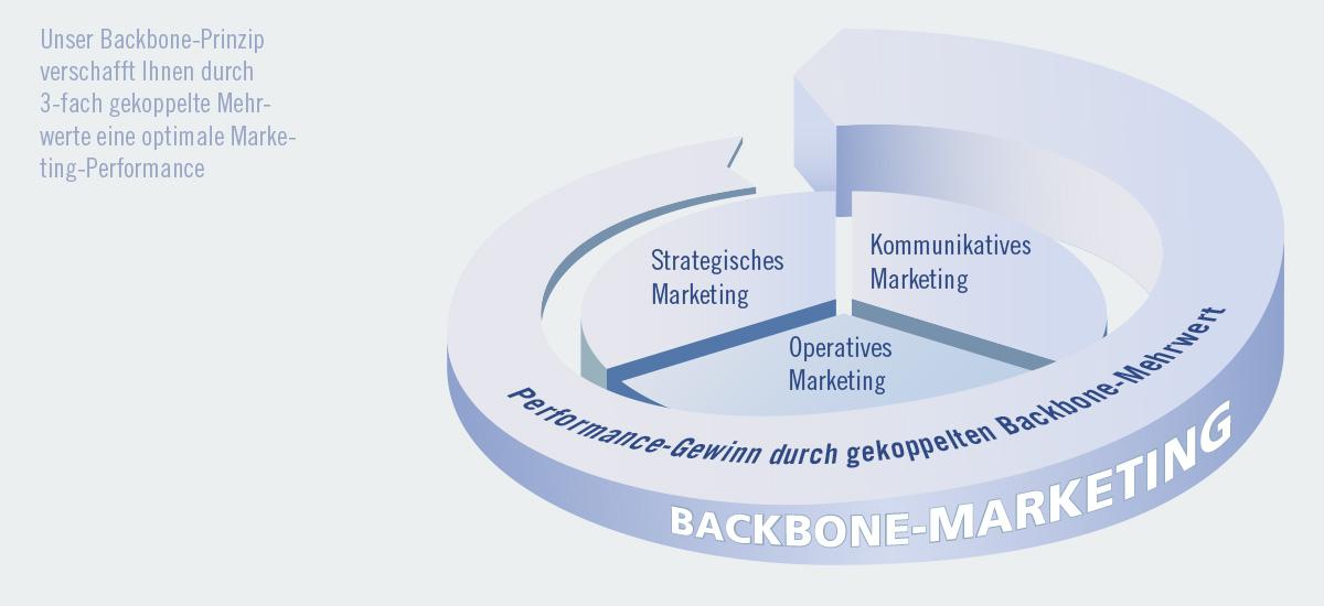 Erfreut Backbone Vorlagenbeispiel Fotos - Dokumentationsvorlage ...