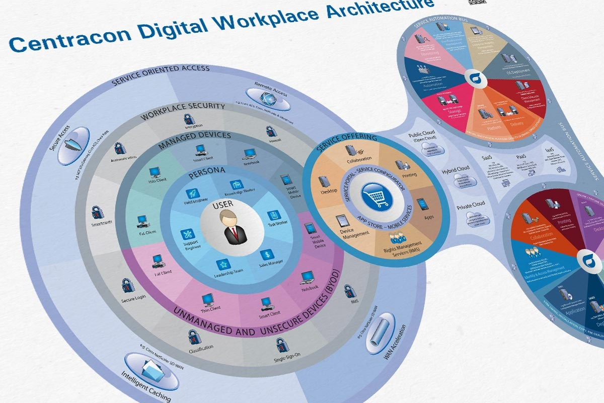 Centracon AG » Redesign Digital Workplace Architecture 6.0
